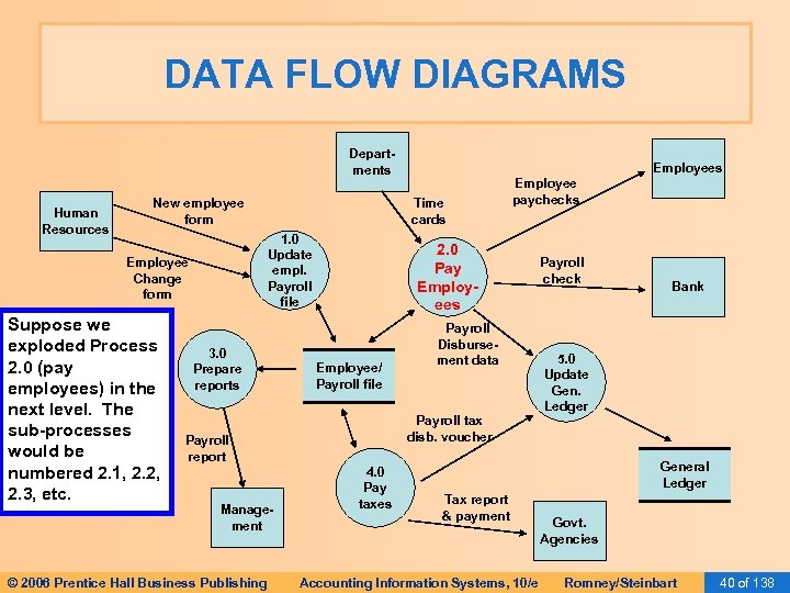 DATA FLOW DIAGRAMS Departments Human Resources New employee form Suppose we exploded Process 2.