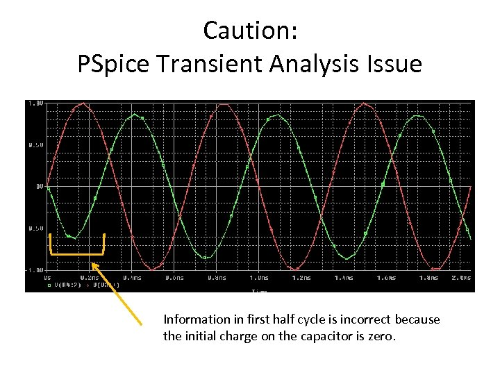 Caution: PSpice Transient Analysis Issue Information in first half cycle is incorrect because the
