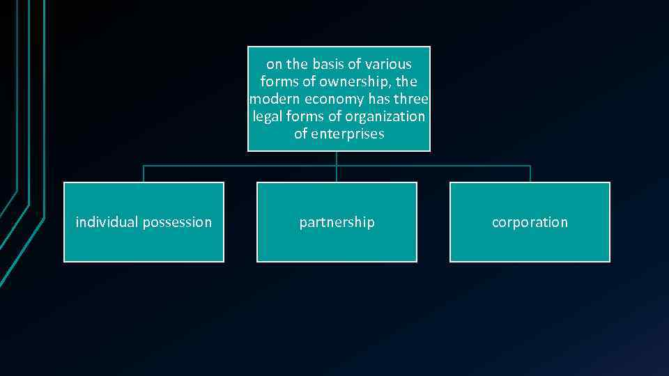 on the basis of various forms of ownership, the modern economy has three legal