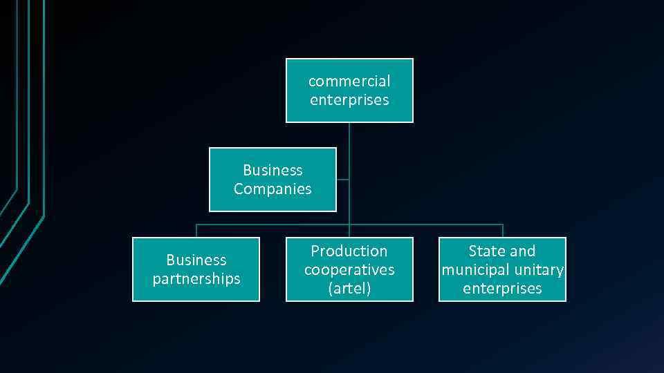 commercial enterprises Business Companies Business partnerships Production cooperatives (artel) State and municipal unitary enterprises