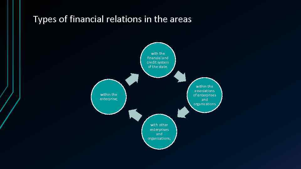 Types of financial relations in the areas with the financial and credit system of