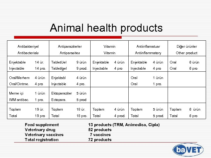Animal health products Antibakteriyel Antiparaziterler Vitamin Antiinflamatuar Diğer ürünler Antibacterials Antiparasites Vitamin Antiinflammatory Other