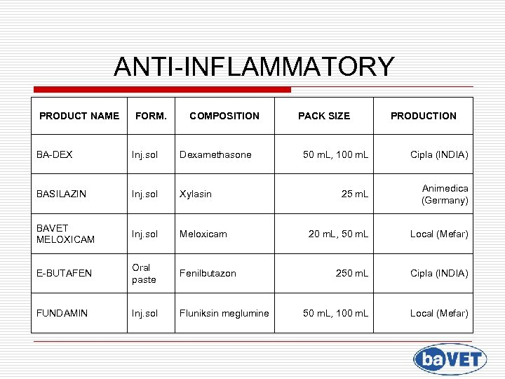 ANTI-INFLAMMATORY PRODUCT NAME FORM. COMPOSITION BA-DEX Inj. sol Dexamethasone BASILAZIN Inj. sol Xylasin BAVET