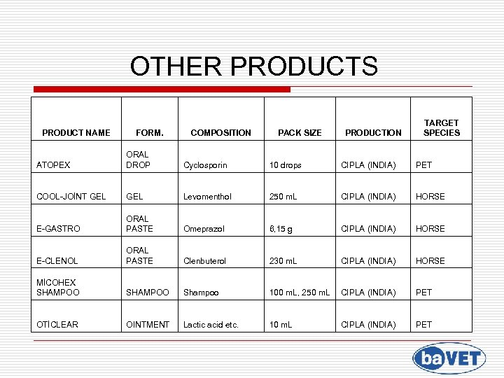 OTHER PRODUCTS PRODUCT NAME FORM. COMPOSITION PACK SIZE PRODUCTION TARGET SPECIES ATOPEX ORAL DROP