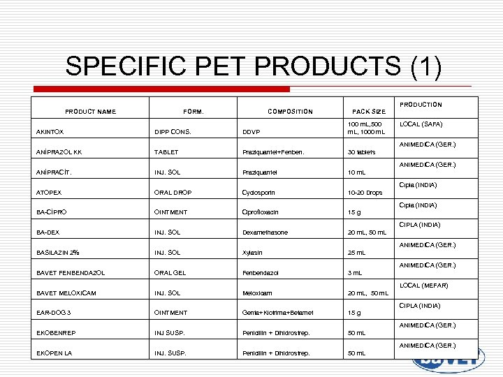 SPECIFIC PET PRODUCTS (1) PRODUCTION PRODUCT NAME FORM. COMPOSITION PACK SIZE AKINTOX DIPP CONS.