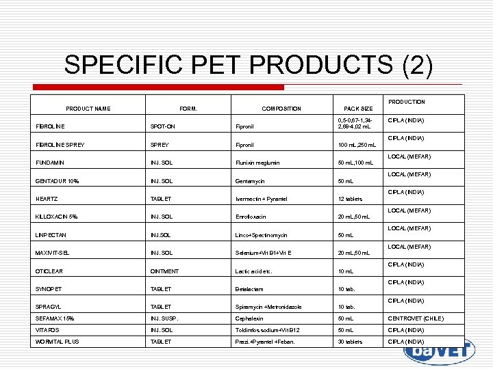 SPECIFIC PET PRODUCTS (2) PRODUCTION PRODUCT NAME FORM. COMPOSITION PACK SIZE FİBROLİNE SPOT-ON Fipronil