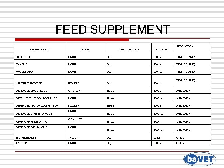 FEED SUPPLEMENT PRODUCTION PRODUCT NAME FORM. TARGET SPECIES PACK SIZE STRIDE PLUS LIQUIT Dog