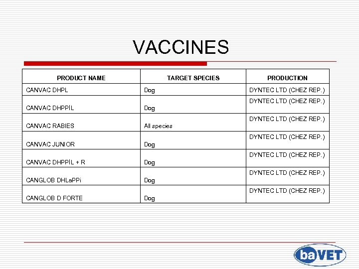 VACCINES PRODUCT NAME CANVAC DHPL TARGET SPECIES Dog PRODUCTION DYNTEC LTD (CHEZ REP. )