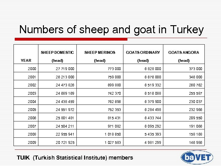 Numbers of sheep and goat in Turkey SHEEP DOMESTIC SHEEP MERINOS GOATS ORDINARY GOATS