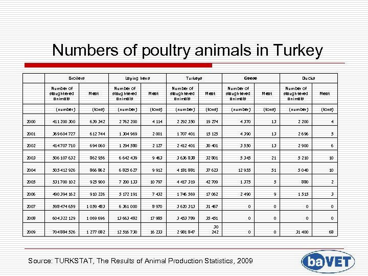 Numbers of poultry animals in Turkey Broilers Laying hens (number) (tons) (number) (tons)