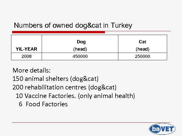 Numbers of owned dog&cat in Turkey Dog Cat YIL-YEAR (head) 2008 450000 250000 More
