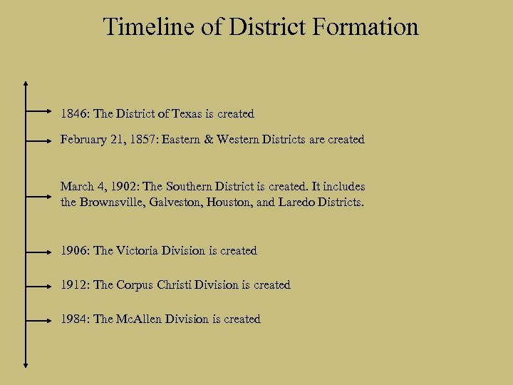 Timeline of District Formation 1846: The District of Texas is created February 21, 1857: