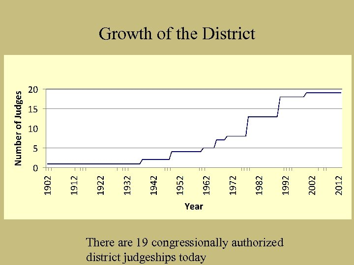 Growth of the District There are 19 congressionally authorized district judgeships today
