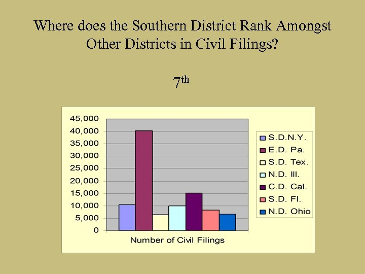 Where does the Southern District Rank Amongst Other Districts in Civil Filings? 7 th