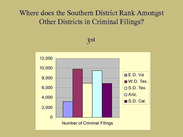 Where does the Southern District Rank Amongst Other Districts in Criminal Filings? 3 rd
