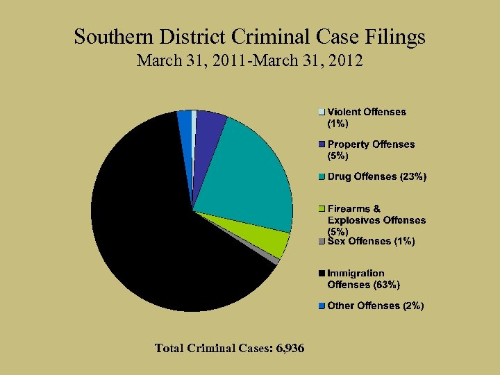 Southern District Criminal Case Filings March 31, 2011 -March 31, 2012 Total Criminal Cases: