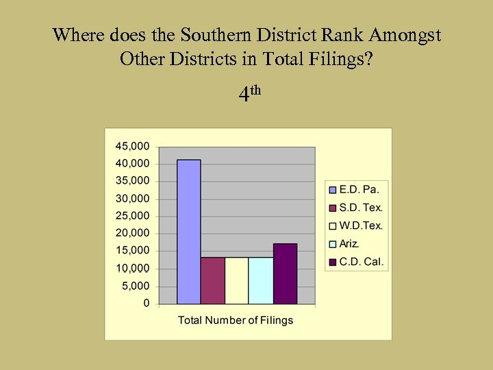Where does the Southern District Rank Amongst Other Districts in Total Filings? 4 th