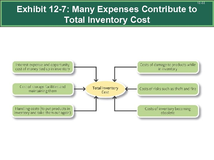 Exhibit 12 -7: Many Expenses Contribute to Total Inventory Cost 12 -22