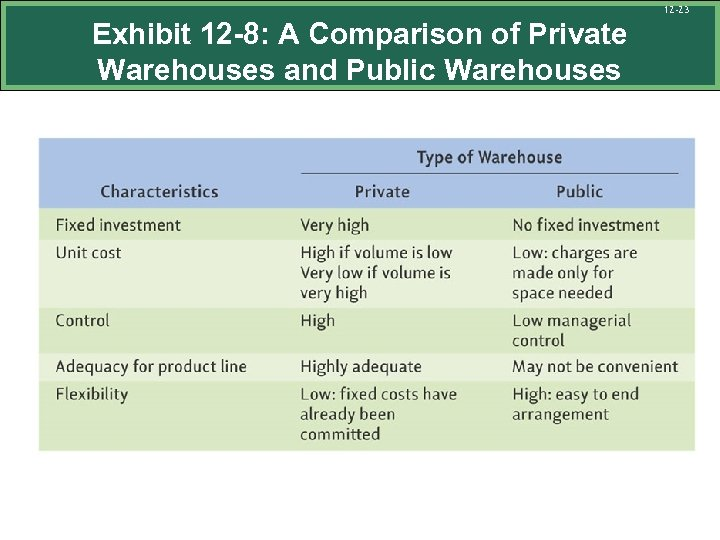12 -23 Exhibit 12 -8: A Comparison of Private Warehouses and Public Warehouses