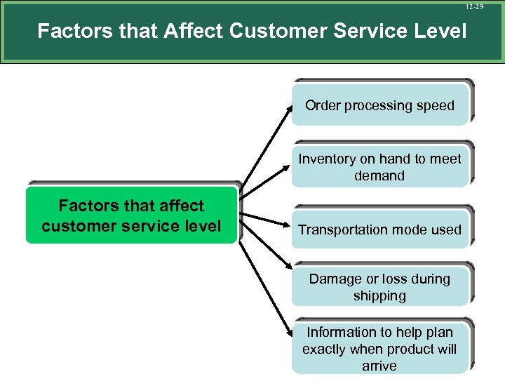 12 -29 Factors that Affect Customer Service Level Order processing speed Inventory on hand