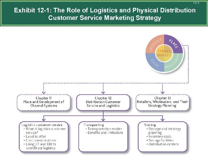 12 -3 Exhibit 12 -1: The Role of Logistics and Physical Distribution Customer Service