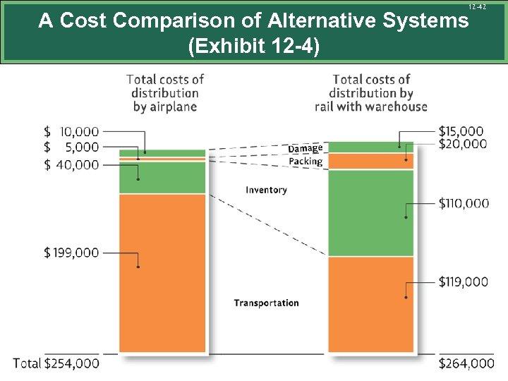 12 -42 A Cost Comparison of Alternative Systems (Exhibit 12 -4)