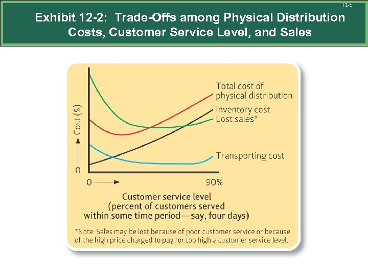 12 -6 Exhibit 12 -2: Trade-Offs among Physical Distribution Costs, Customer Service Level, and