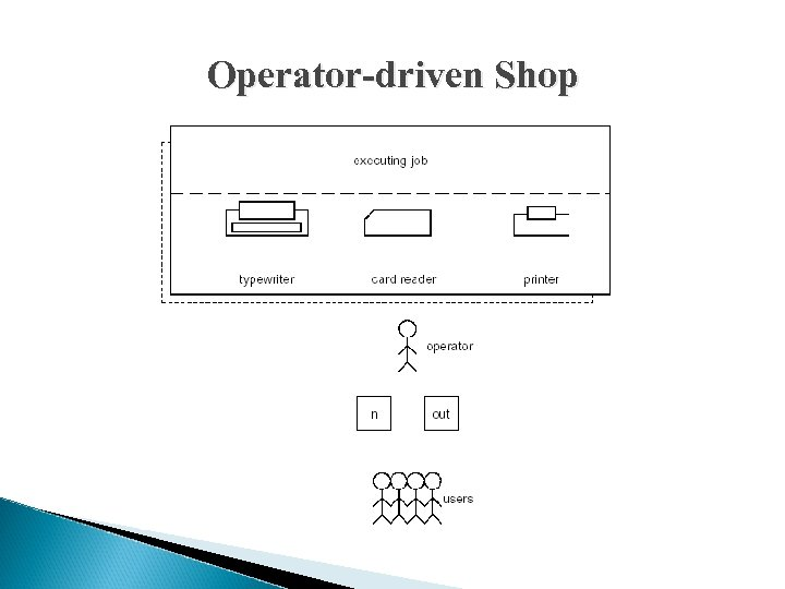 Operator-driven Shop