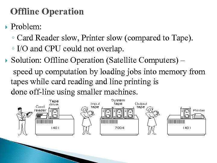 Offline Operation Problem: ◦ Card Reader slow, Printer slow (compared to Tape). ◦ I/O