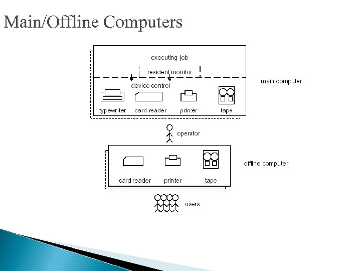 Main/Offline Computers