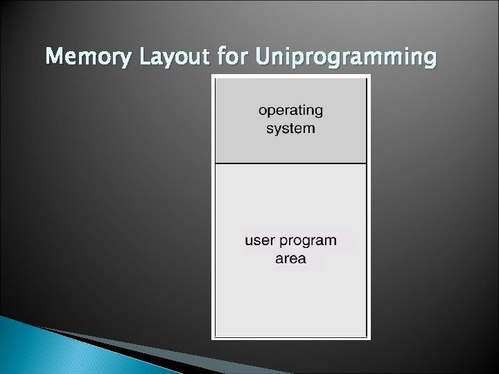 Memory Layout for Uniprogramming