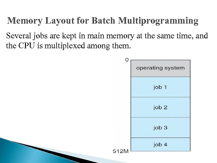 Memory Layout for Batch Multiprogramming Several jobs are kept in main memory at the