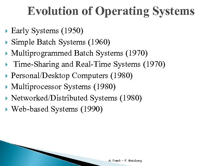 Evolution of Operating Systems Early Systems (1950) Simple Batch Systems (1960) Multiprogrammed Batch Systems