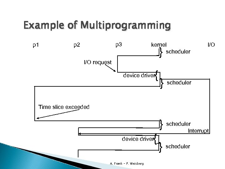 Example of Multiprogramming p 1 p 3 p 2 kernel scheduler } I/O request