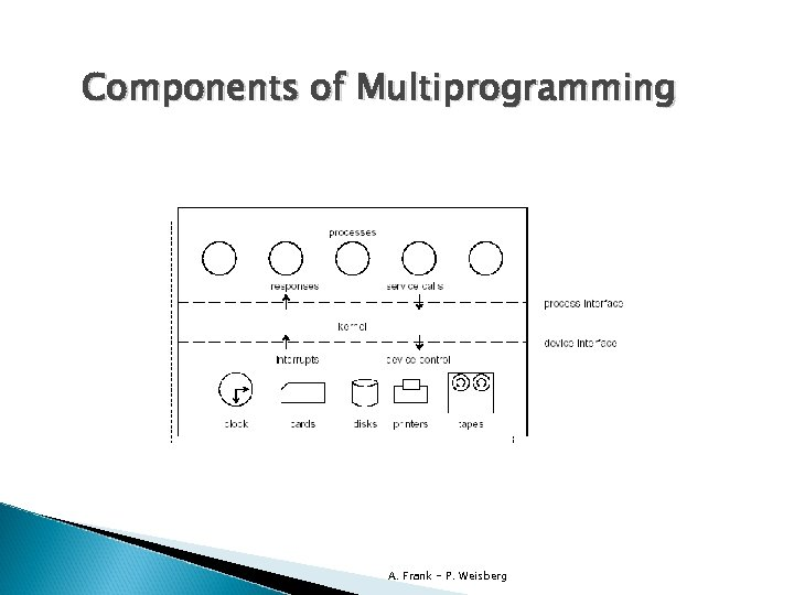 Components of Multiprogramming A. Frank - P. Weisberg