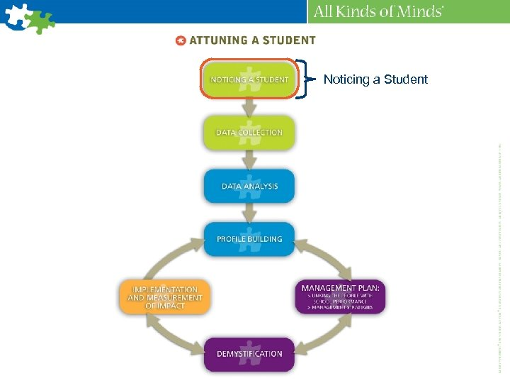 Noticing a Student