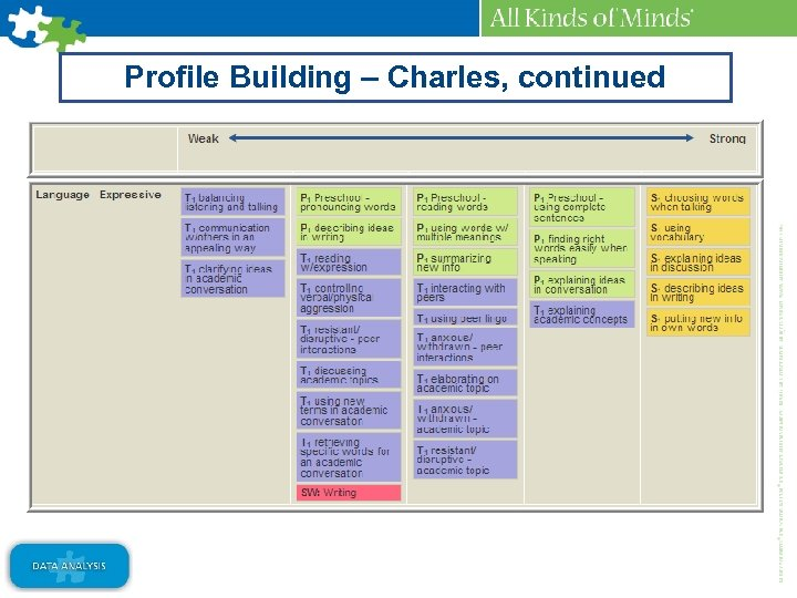 Profile Building – Charles, continued