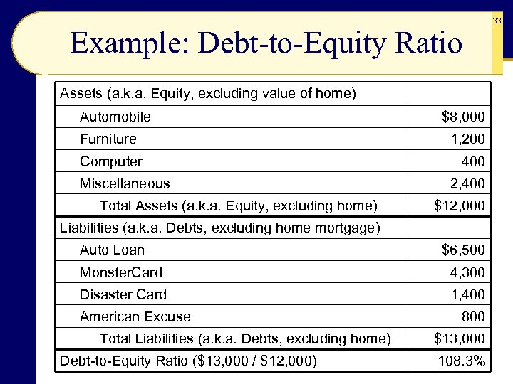 Example: Debt-to-Equity Ratio Assets (a. k. a. Equity, excluding value of home) Automobile Furniture