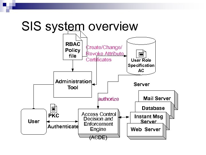 SIS system overview RBAC Policy file Create/Change/ Revoke Attribute Certificates Administration Tool User Role