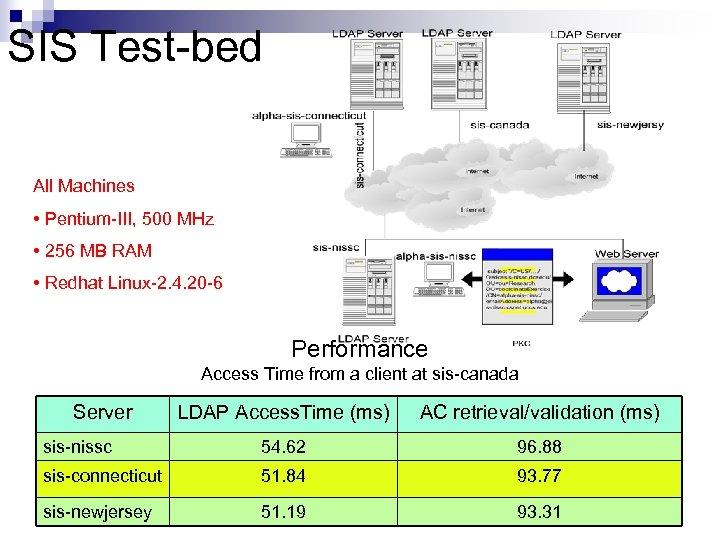 SIS Test-bed All Machines • Pentium-III, 500 MHz • 256 MB RAM • Redhat
