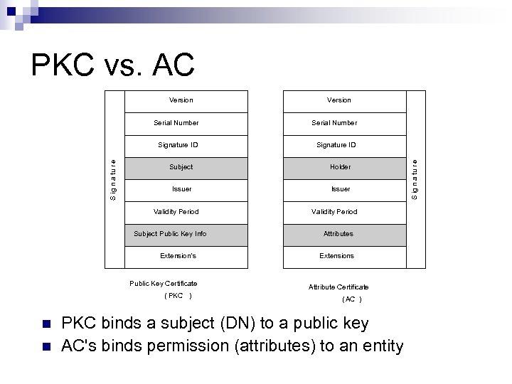 PKC vs. AC Version Signature ID Subject Holder Issuer Validity Period Subject Public Key