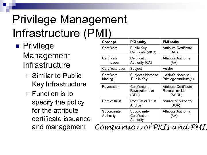 Privilege Management Infrastructure (PMI) n Privilege Management Infrastructure ¨ Similar Concept PKI entity PMI