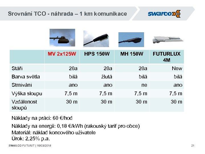 Srovnání TCO - náhrada – 1 km komunikace MV 2 x 125 W HPS