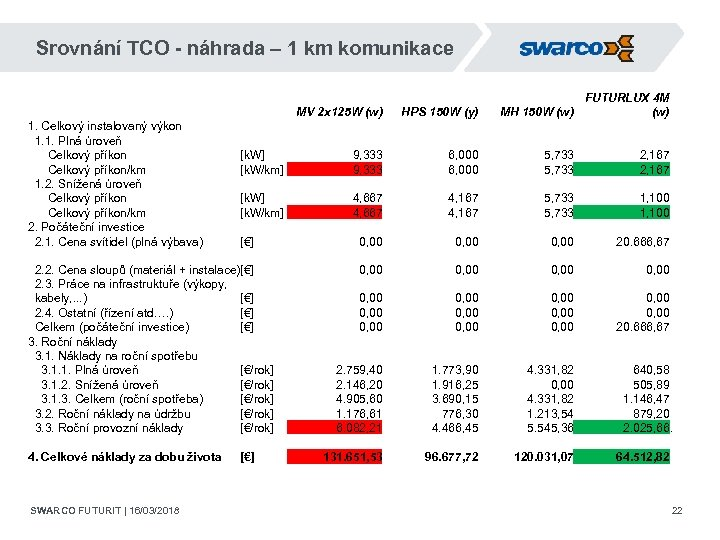 Srovnání TCO - náhrada – 1 km komunikace 1. Celkový instalovaný výkon 1. 1.