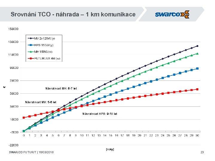 Srovnání TCO - náhrada – 1 km komunikace Návratnost MH: 6 -7 let Návratnost
