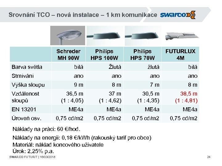 Srovnání TCO – nová instalace – 1 km komunikace Schreder MH 90 W Philips