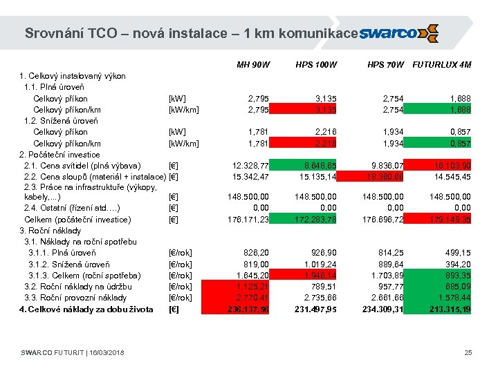 Srovnání TCO – nová instalace – 1 km komunikace 1. Celkový instalovaný výkon 1.