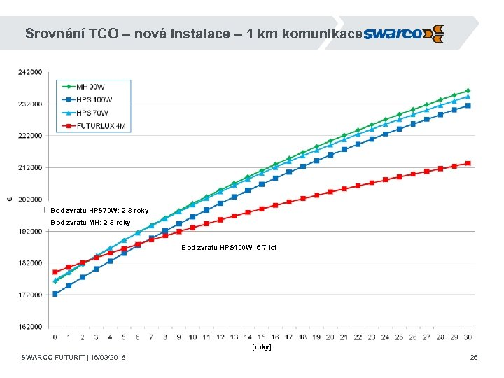 Srovnání TCO – nová instalace – 1 km komunikace Bod zvratu HPS 70 W: