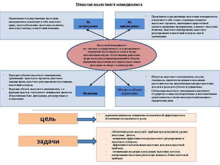 Понятие налогового менеджмента • Представлен государственным налоговым менеджментом и включает в себя налоговое право,