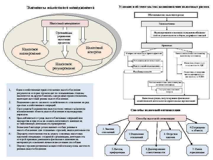 Условия и обстоятельства возникновения налоговых рисков Элементы налогового менеджмента Налоговый менеджмент Организация управления налоговым
